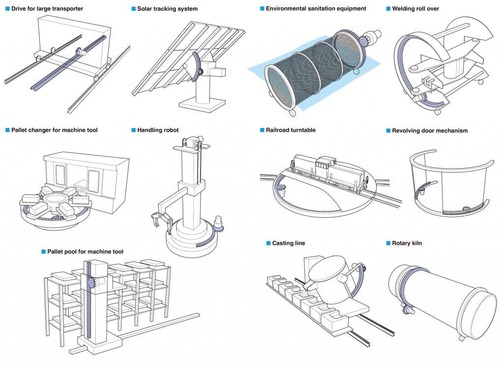 Vielseitigste Anwendungen finden sich u. a. in Maschinenbau, Metallindustrie, Robotertechnik, Werkzeugmaschinen, Infrastruktur und Bahn.