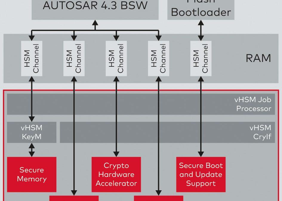 Optimierte Cybersecurity im Fahrzeug durch flexible HSM-Software