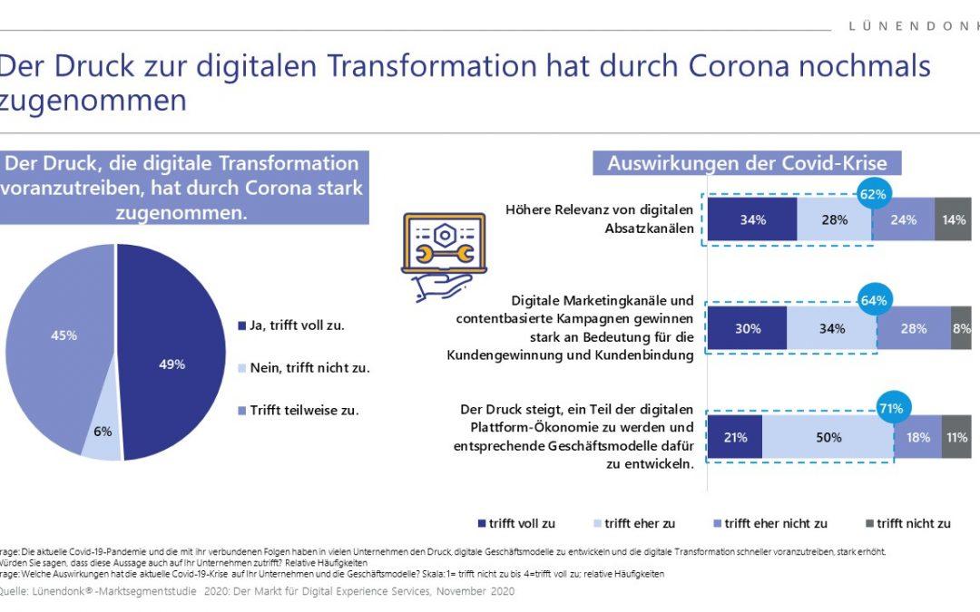 Markt für Digital Experience Services in Deutschland