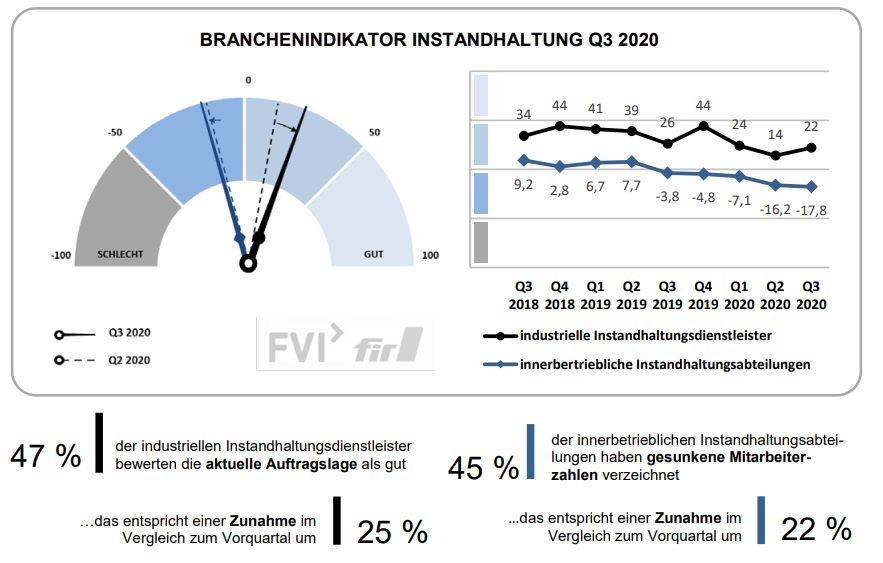 Branchenindikator Instandhaltung Quartal 3 2020