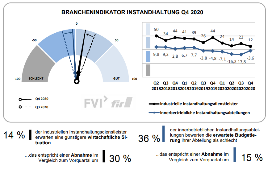 Branchenindikator Instandhaltung 4. Quartal 2020