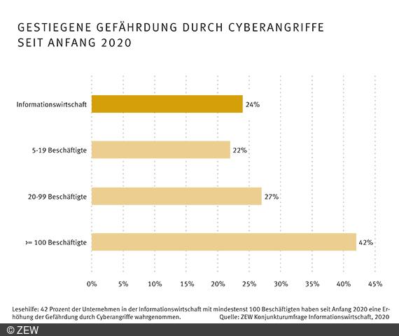 Unternehmen sehen gestiegene Gefahr von Cyberangriffen