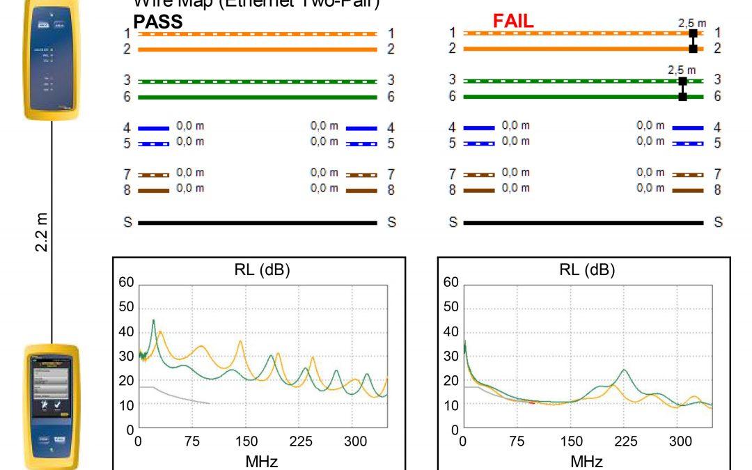Test-Access-Point für die Fehlersuche in industriellen Netzwerken