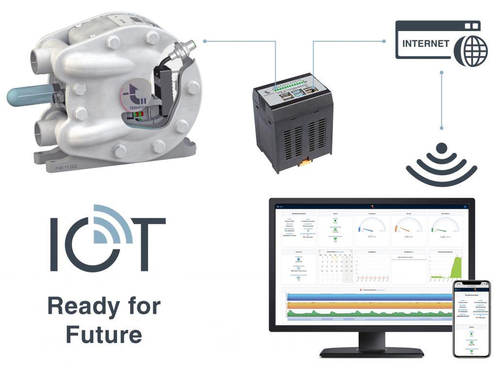 tim®IOT ermöglicht das Auslesen und die statistische Auswertung umfassender Pumpendaten und ist unter anderem integrierbar in Doppelmembranpumpen und elektrische Kolbenpumpen von Timmer.