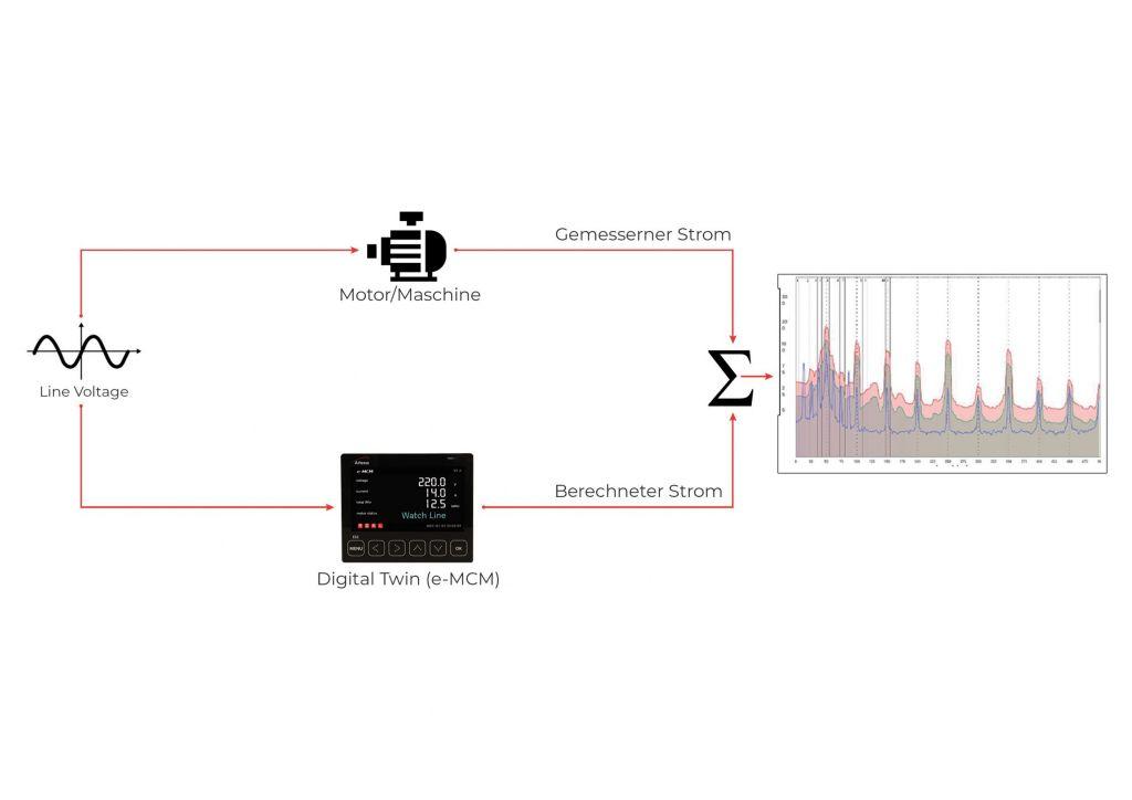 Das System vergleicht den digitalen Zwilling mit den realen Werten.