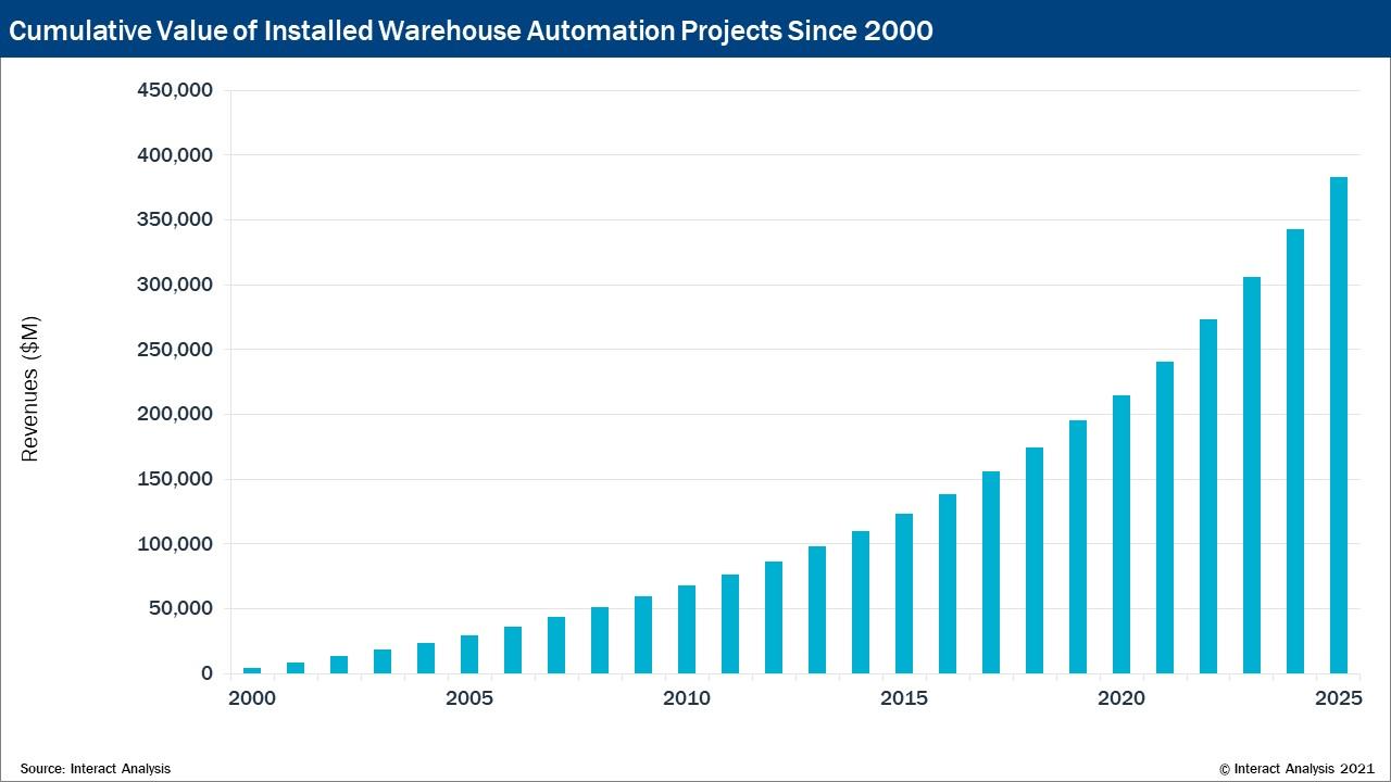 Studie: Markt für Services in der Lagerautomatisierung wächst
