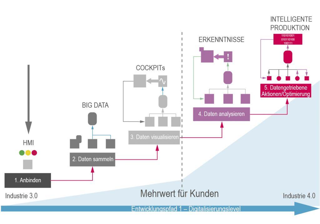 Die bidirektionale Anbindung der Systeme ist eine Voraussetzung für Digitale Services.