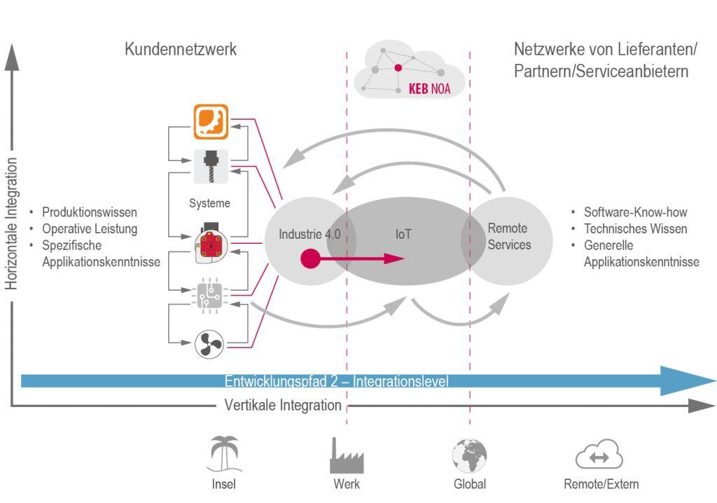 Das digitale Ökosystem KEB Noa kann Systeme, Sensoren, Kunden,  Lieferanten, Partner und Dienstleister verbinden.