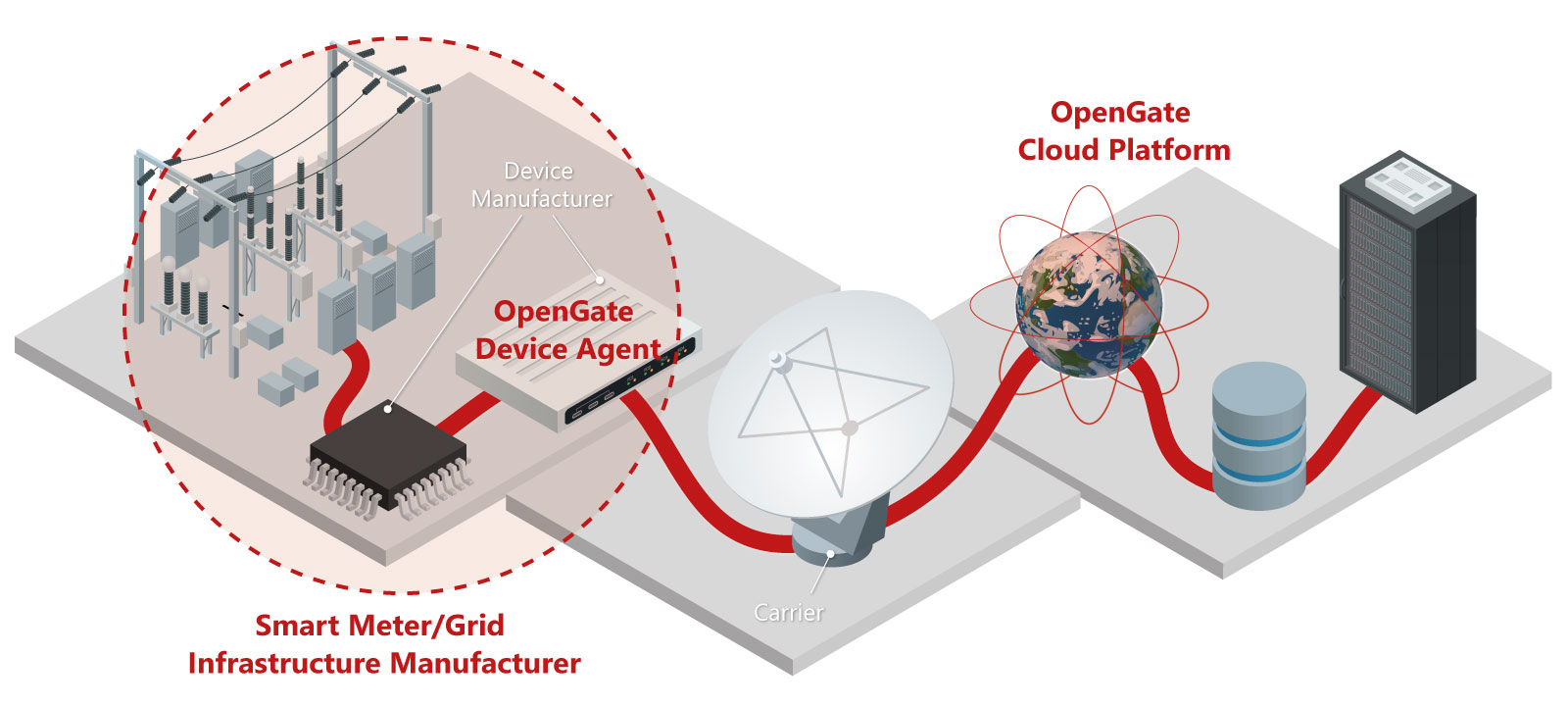 IoT-Partnerschaft: MicroNova implementiert Amplía-Lösungen