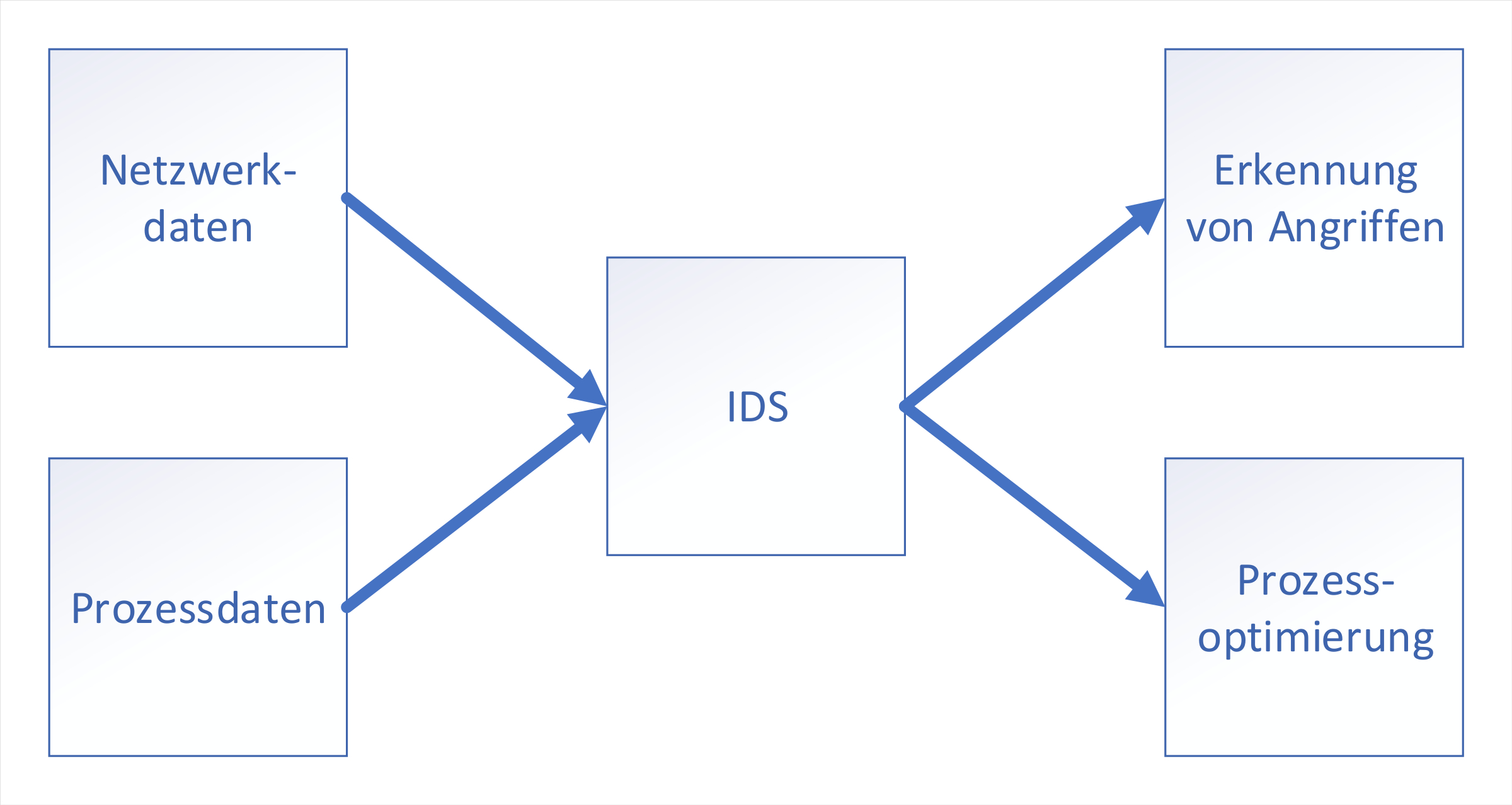 Prozessoptimierung per Intrusion Detection System
