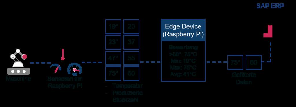 Predictive Maintenance lässt sich selbst auf Basis eines Paspberry PI umsetzen.