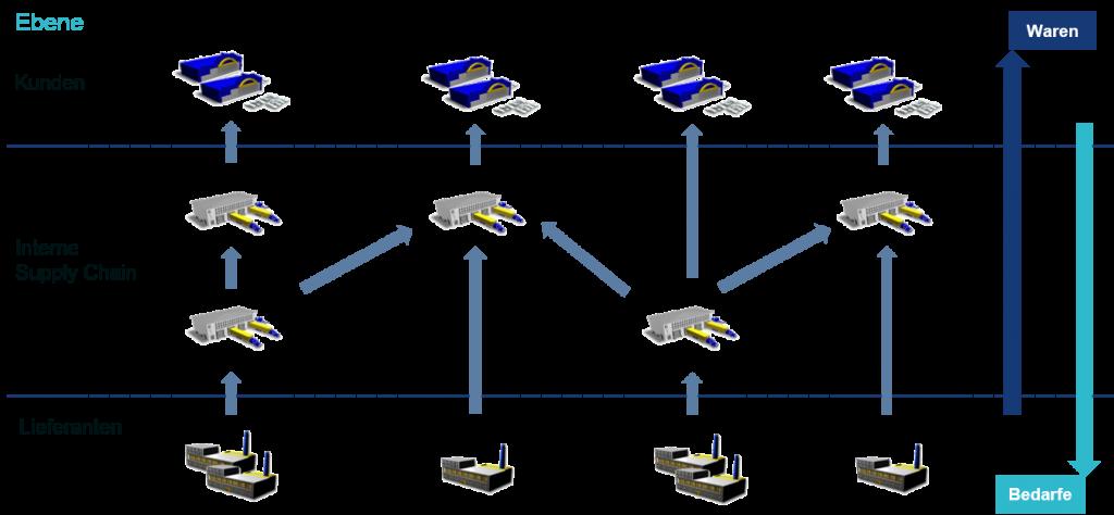 Die integrierte Planung von Kunden und Lieferanten ist ein entscheidender Faktor, um die Performance und Stabilität der Supply Chain sicherzustellen.