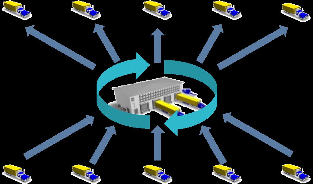 Individuelle Ein- und Auslagerungsstrategien sowie die Identifikation geeigneter Lagerplätze  unterstützen eine schnelle Abwicklung der operativen Warehousing-Prozesse.