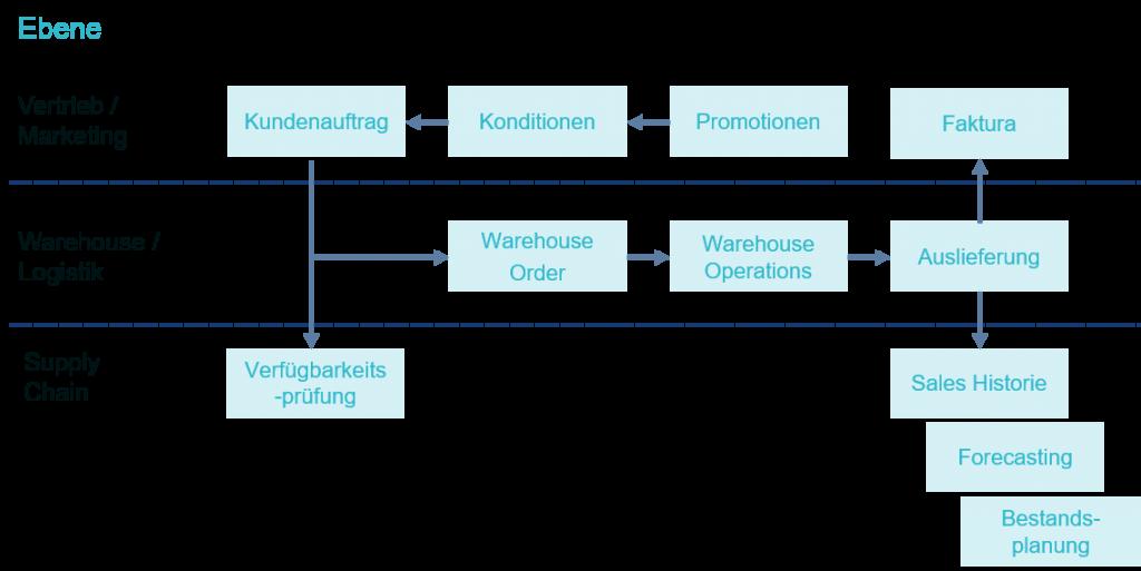 Firmen bestimmen die Liefermengen und Empänger auf Basis globaler Verfügbarkeitsprüfungen. Nach Ausführung der Warehouse-Prozesse und der Belieferung des Kundenauftrags fließen die Auftragsdaten in die Historie des kontinuierlichen Supply-Chain-Planungsprozesses ein.