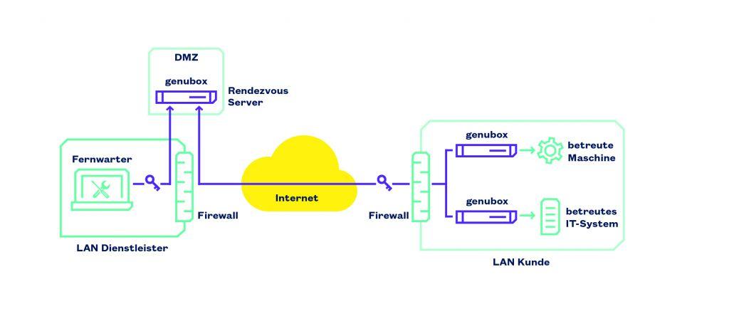 Sichere Edge Gateways schotten Sicherheits-Gateway und Edge Computing, also die Applikation, strikt ab.