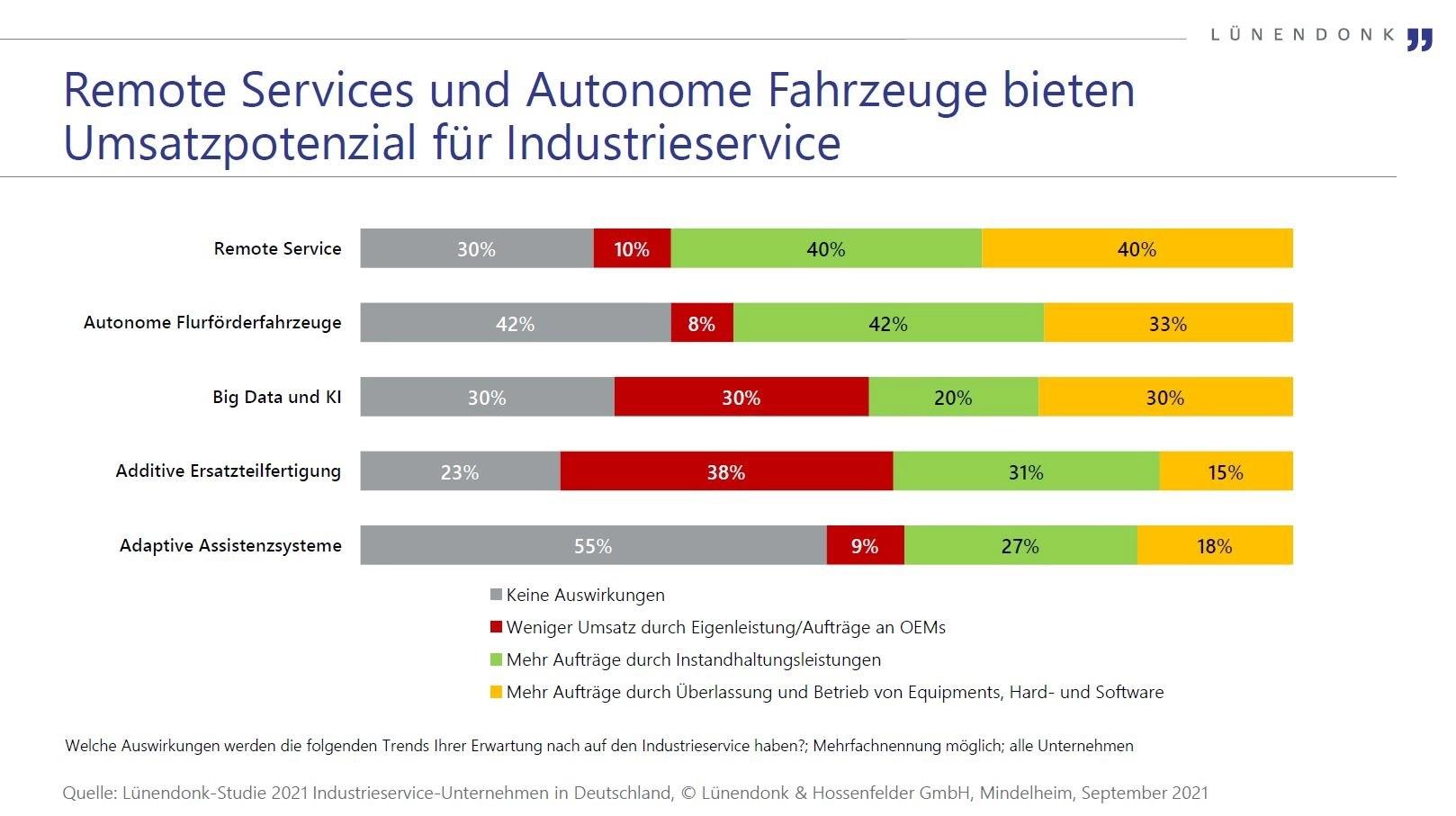 Industrieservice-Unternehmen in Deutschland mit Umsatzrückgang