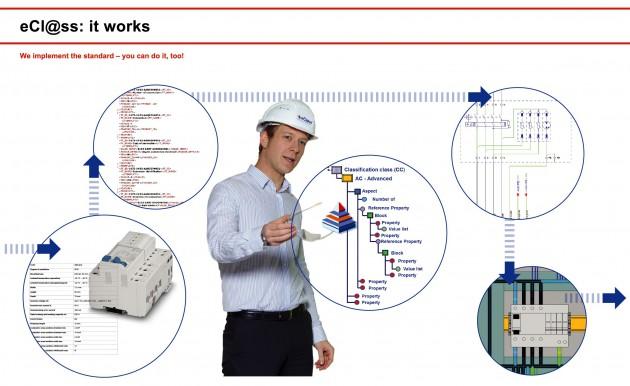 eCl@ss sorgt für Informationsdurchgängigkeit entlang der gesamten Wertschöpfungskette. (Bild: eCl@ss e.V.)