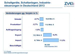 Schaltgeräte, Schaltanlagen und Industriesteuerungen im Jahr 2013