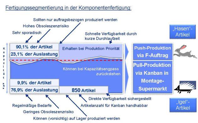 Die Fertigungssegmentierung in der Komponentenfertigung bei Driescher unterscheidet zwischen Hasen- und Igel-Artikel. (Bild: Fritz Driescher KG)