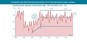 Maschinenbau: Perspektiven in Produktion und Umsatz