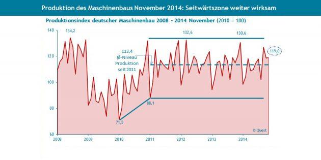 (Bild: Statistisches Bundesamt, Wiesbaden 2014, Trendlinien und Durchschnittsniveau seit 2011 durch Quest Research)