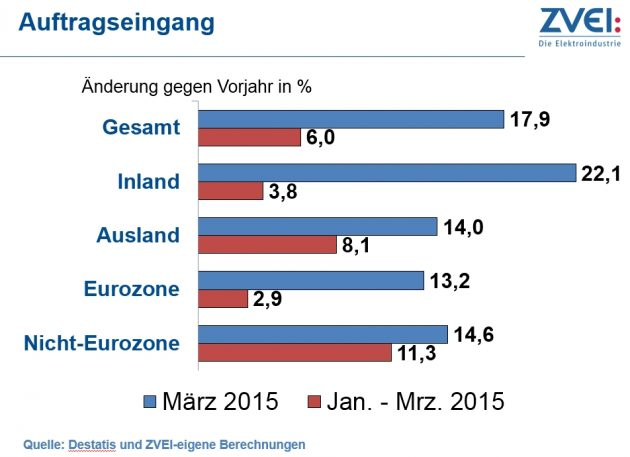 Kräftiges Auftragsplus für die deutsche Elektroindustrie
