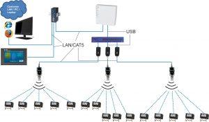 Das System besteht aus einem Steuergerät und verschiedenen Sensoren, die ihre Messdaten über Funk übertragen. (Bild: Eaton Industries GmbH)