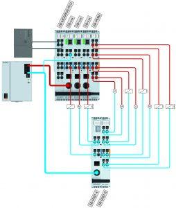 Zeitgemäße Absicherung von 24 V Stromkreisen