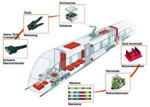 Weidmüller bietet ein breites Produktportfolio für innovative Schienenfahrzeug-Konzepte an. (Bild: Weidmüller Interface GmbH & Co. KG)