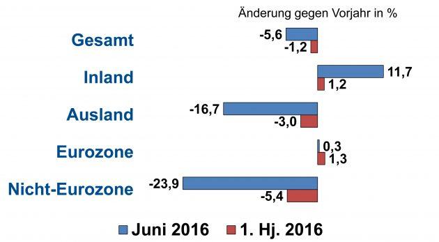 Elektroindustrie mit Produktions- und Umsatzplus im ersten Halbjahr