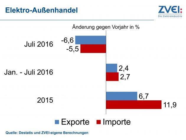 Elektroexporte mit erstem Rückgang seit fast drei Jahren