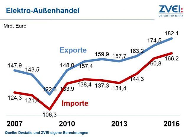 2016 drittes Rekordjahr in Folge für deutsche Elektroexporte