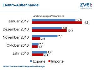 Elektroexporte mit gutem Jahresstart