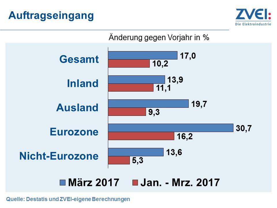 Elektroindustrie mit sehr gutem ersten Quartal