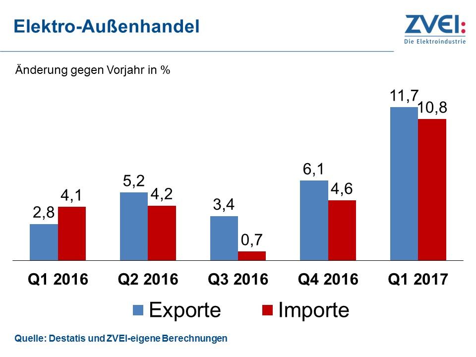 Elektroindustrie mit dynamischer Exportentwicklung