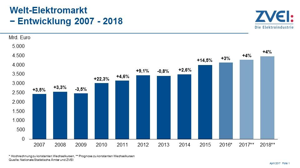ZVEI: Welt-Elektromarkt wächst auch dieses und nächstes Jahr