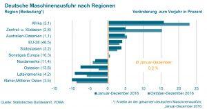 (Bild: VDMA e.V./Statistisches Bundesamt)