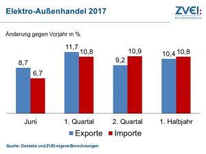 Elektroexporte: Sehr gute erste Jahreshälfte