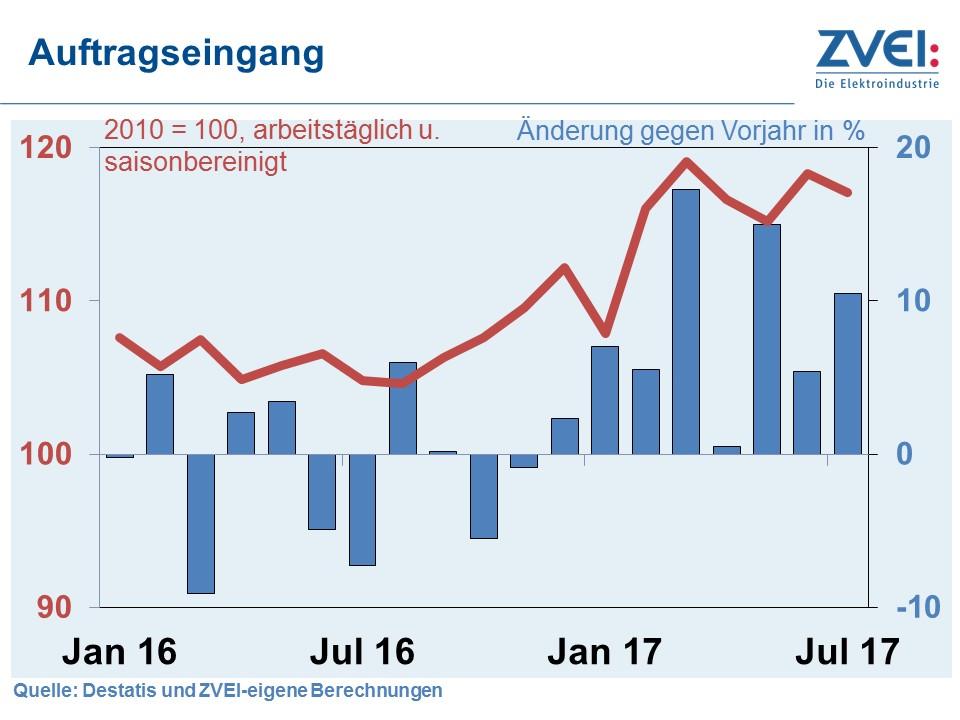 Deutsche Elektroexporte: guter Start in die zweite Jahreshälfte