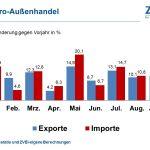 Elektroexporte wachsen weiter zweistellig