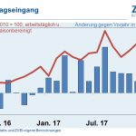 Deutsche Elektroindustrie 2017 mit Rekordumsatz