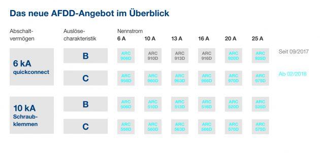 Das neue Hager AFDD-Angebot im Überblick für alle Anwendungen (Bild: Hager Vertriebsgesellschaft mbH & Co. KG)