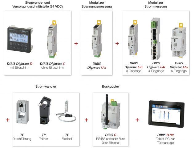 Die Messlösung Diris Digiware lässt sich bedarfsgerecht aus Stromsensoren, Strommessmodulen, Spannungsmessmodulen und Anzeigegeräten zusammenstellen. In Bestandssystemen reduzieren teilbare Sensoren den Aufwand für die Nachrüstung. (Bild: Socomec GmbH)