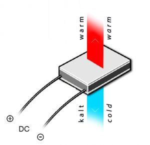 Wird an das Halbleiter-Peltierelement eine Gleichspannung angelegt, kühlt eine Seite ab, während sich gleichzeitig die gegenüberliegende Seite erwärmt. Diesen Effekt kann zum Kühlen, Heizen und Entfeuchten genutzt werden. (Bild: Elmeko GmbH + Co. KG)