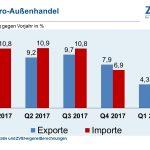 Deutsche Elektroexporte mit vier Prozent Wachstum im ersten Quartal
