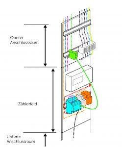 Messsystem auf Zählerplatz mit 3-Punkt-Befestigung (Bild: Schneider Electric GmbH)