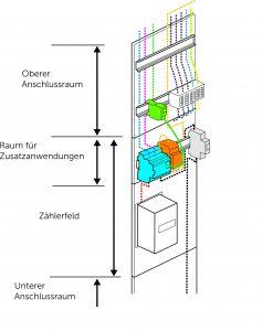 Messsystem auf Zählerplatz mit BKE-I-Technik (Bild: Schneider Electric GmbH)