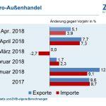 Deutsche Elektroexporte legen im April wieder kräftig zu