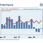 Elektroindustrie: Auftragseingänge im Mai knapp über Vorjahresniveau