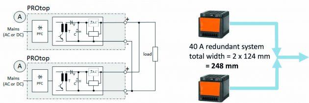 Die O-Ring Mosfet-Technologie der Protop Stromversorgungen ermöglicht einen Parallelbetrieb ohne Redundanzmodule und sorgt so für hohe Versorgungssicherheit auf kleinem Raum. (Bild: Weidmüller GmbH & Co. KG)
